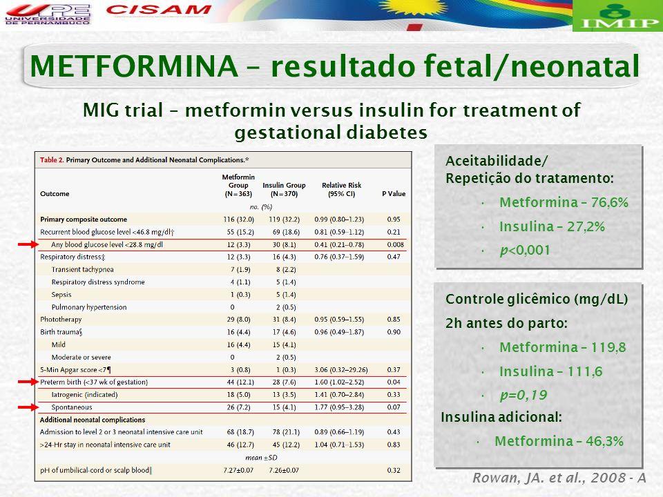 MIG trial – metformin versus insulin for treatment of gestational diabetes METFORMINA – resultado fetal/neonatal Aceitabilidade/ Repetição do tratamen