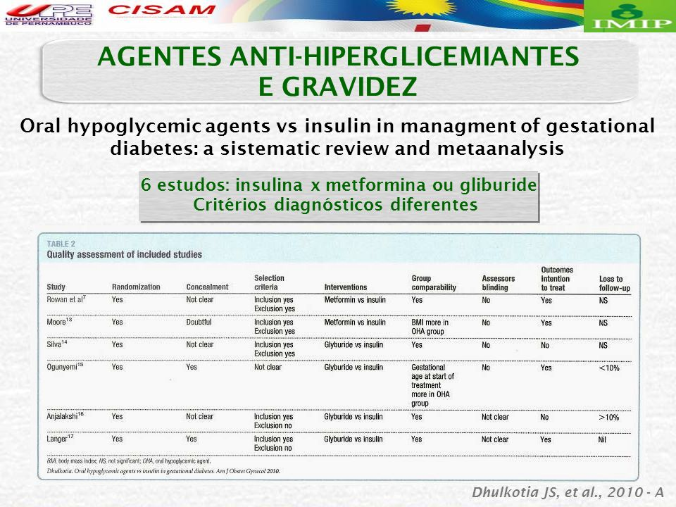 Oral hypoglycemic agents vs insulin in managment of gestational diabetes: a sistematic review and metaanalysis 6 estudos: insulina x metformina ou gliburide Critérios diagnósticos diferentes AGENTES ANTI-HIPERGLICEMIANTES E GRAVIDEZ Dhulkotia JS, et al., 2010 - A
