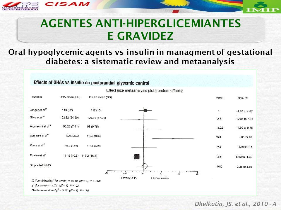 Oral hypoglycemic agents vs insulin in managment of gestational diabetes: a sistematic review and metaanalysis AGENTES ANTI-HIPERGLICEMIANTES E GRAVID