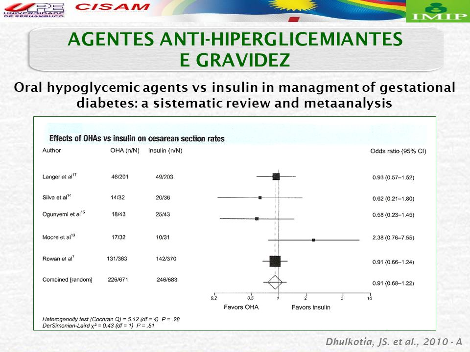 Oral hypoglycemic agents vs insulin in managment of gestational diabetes: a sistematic review and metaanalysis AGENTES ANTI-HIPERGLICEMIANTES E GRAVIDEZ Dhulkotia, JS.