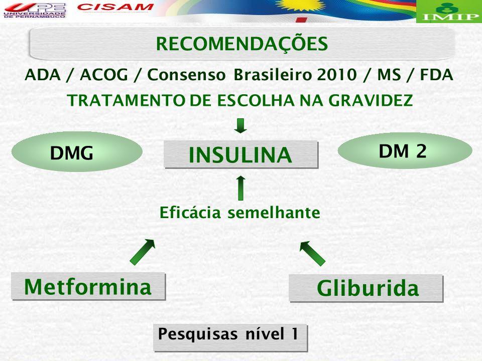 ADA / ACOG / Consenso Brasileiro 2010 / MS / FDA TRATAMENTO DE ESCOLHA NA GRAVIDEZ INSULINA Gliburida Metformina Eficácia semelhante Pesquisas nível 1