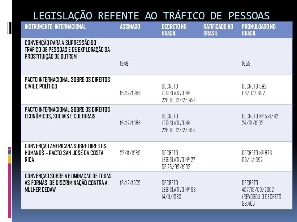 LEGISLAÇÃO REFENTE AO TRÁFICO DE PESSOAS INSTRUMENTO INTERNACIONALASSINADODECRETO NO BRASIL RATIFICADO NO BRASIL PROMULGADO NO BRASIL CONVENÇÃO PARA A