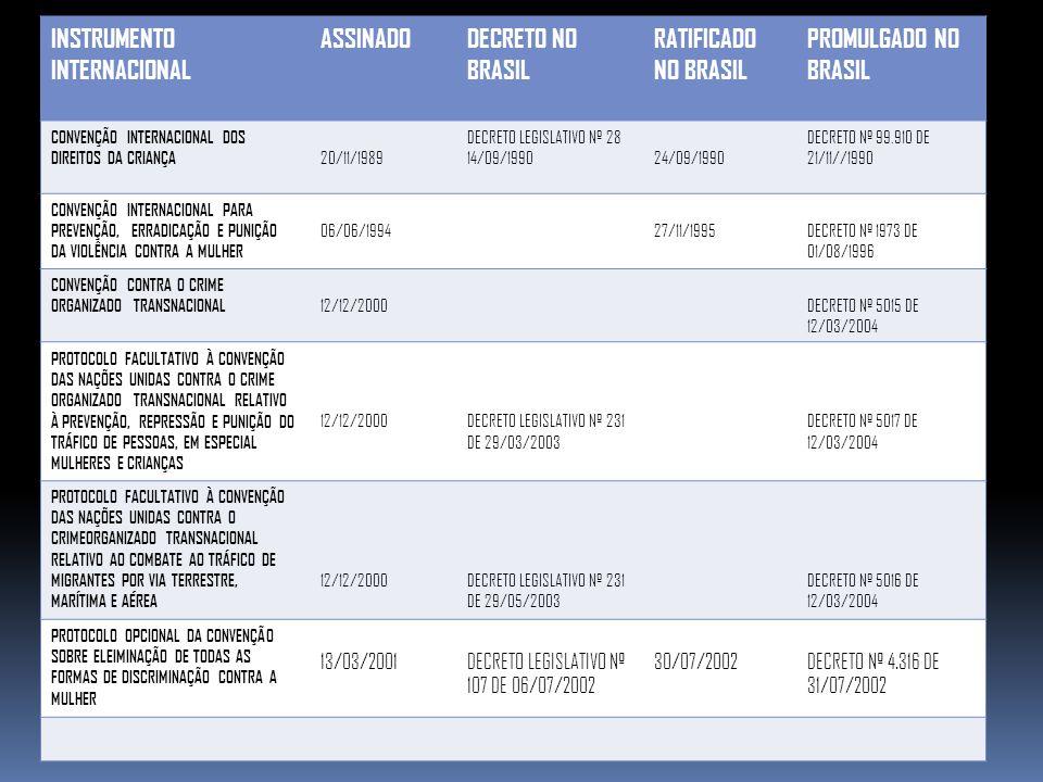INSTRUMENTO INTERNACIONAL ASSINADODECRETO NO BRASIL RATIFICADO NO BRASIL PROMULGADO NO BRASIL CONVENÇÃO INTERNACIONAL DOS DIREITOS DA CRIANÇA 20/11/19