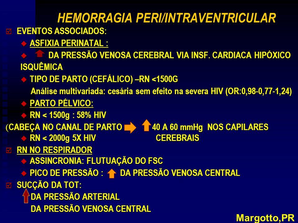 HEMORRAGIA PERI/INTRAVENTRICULAR þ EVENTOS ASSOCIADOS: u ASFIXIA PERINATAL : u DA PRESSÃO VENOSA CEREBRAL VIA INSF.