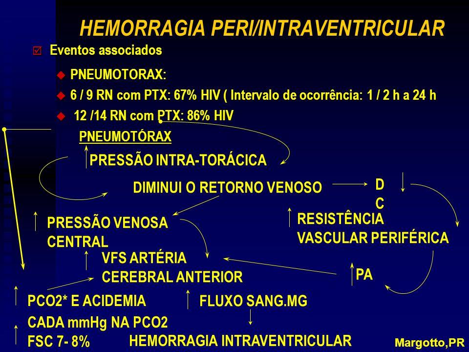 HEMORRAGIA PERI/INTRAVENTRICULAR þ Eventos associados u PNEUMOTORAX: u 6 / 9 RN com PTX: 67% HIV ( Intervalo de ocorrência: 1 / 2 h a 24 h 12 /14 RN com PTX: 86% HIV 12 /14 RN com PTX: 86% HIVPNEUMOTÓRAX Margotto,PR PRESSÃO INTRA-TORÁCICA DIMINUI O RETORNO VENOSO DCDC PRESSÃO VENOSA CENTRAL RESISTÊNCIA VASCULAR PERIFÉRICA VFS ARTÉRIA CEREBRAL ANTERIOR PCO2* E ACIDEMIA CADA mmHg NA PCO2 FSC 7- 8% FLUXO SANG.MG HEMORRAGIA INTRAVENTRICULAR PA