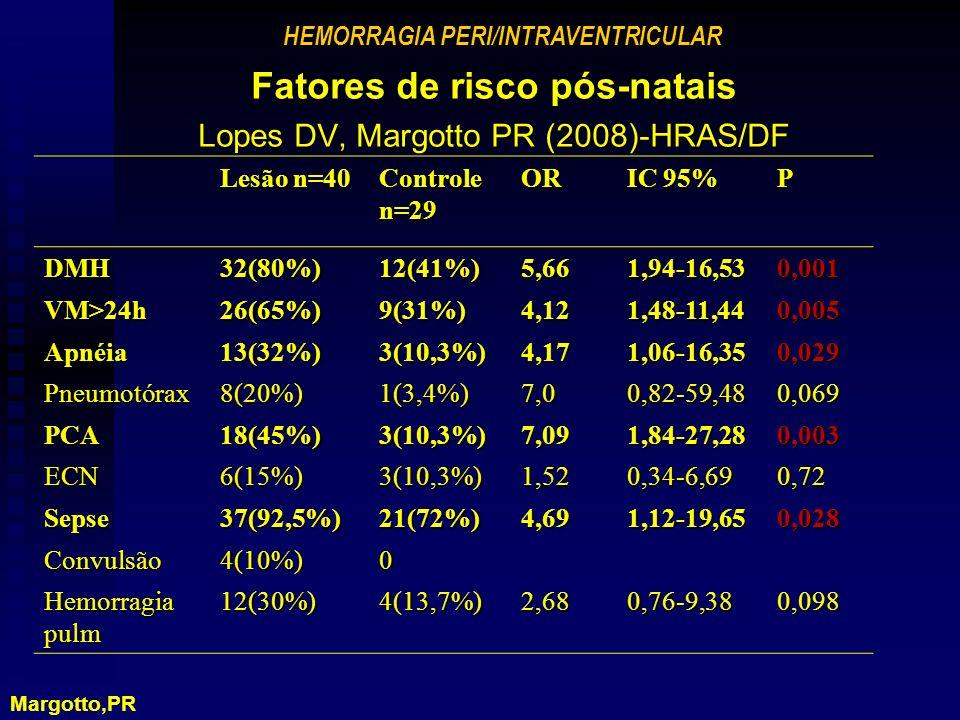 Fatores de risco pós-natais Lopes DV, Margotto PR (2008)-HRAS/DF Lesão n=40 Controle n=29 OR IC 95% P DMH32(80%)12(41%)5,661,94-16,530,001 VM>24h26(65%)9(31%)4,121,48-11,440,005 Apnéia13(32%)3(10,3%)4,171,06-16,350,029 Pneumotórax8(20%)1(3,4%)7,00,82-59,480,069 PCA18(45%)3(10,3%)7,091,84-27,280,003 ECN6(15%)3(10,3%)1,520,34-6,690,72 Sepse37(92,5%)21(72%)4,691,12-19,650,028 Convulsão4(10%)0 Hemorragia pulm 12(30%)4(13,7%)2,680,76-9,380,098 HEMORRAGIA PERI/INTRAVENTRICULAR Margotto,PR