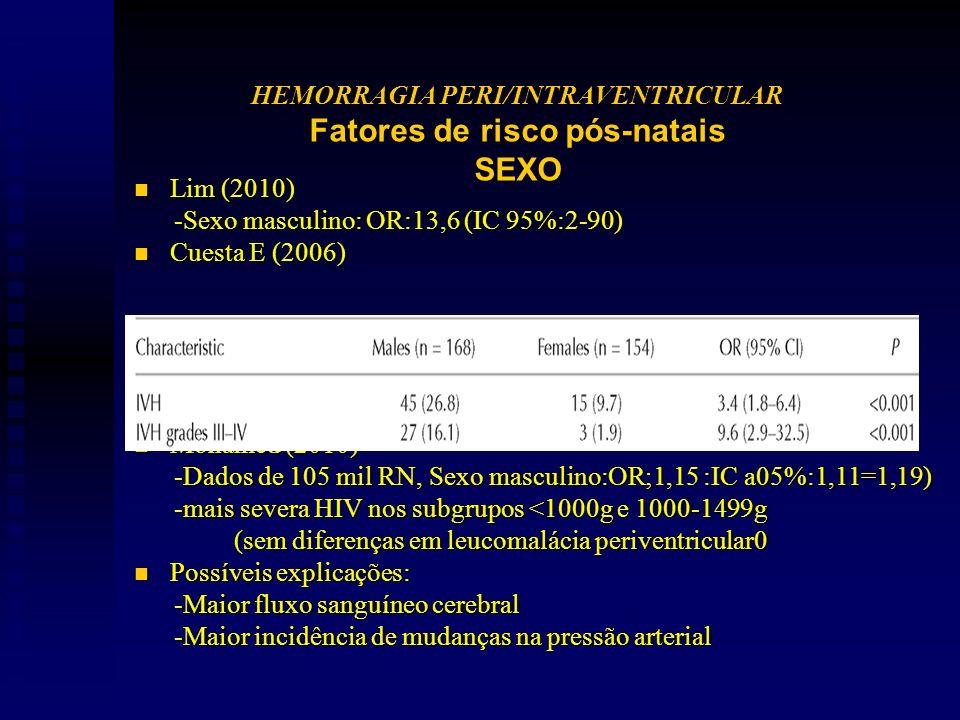n Lim (2010) -Sexo masculino: OR:13,6 (IC 95%:2-90) -Sexo masculino: OR:13,6 (IC 95%:2-90) n Cuesta E (2006) n Mohamed (2010) -Dados de 105 mil RN, Sexo masculino:OR;1,15 :IC a05%:1,11=1,19) -Dados de 105 mil RN, Sexo masculino:OR;1,15 :IC a05%:1,11=1,19) -mais severa HIV nos subgrupos <1000g e 1000-1499g -mais severa HIV nos subgrupos <1000g e 1000-1499g (sem diferenças em leucomalácia periventricular0 (sem diferenças em leucomalácia periventricular0 n Possíveis explicações: -Maior fluxo sanguíneo cerebral -Maior fluxo sanguíneo cerebral -Maior incidência de mudanças na pressão arterial -Maior incidência de mudanças na pressão arterial HEMORRAGIA PERI/INTRAVENTRICULAR Fatores de risco pós-natais SEXO