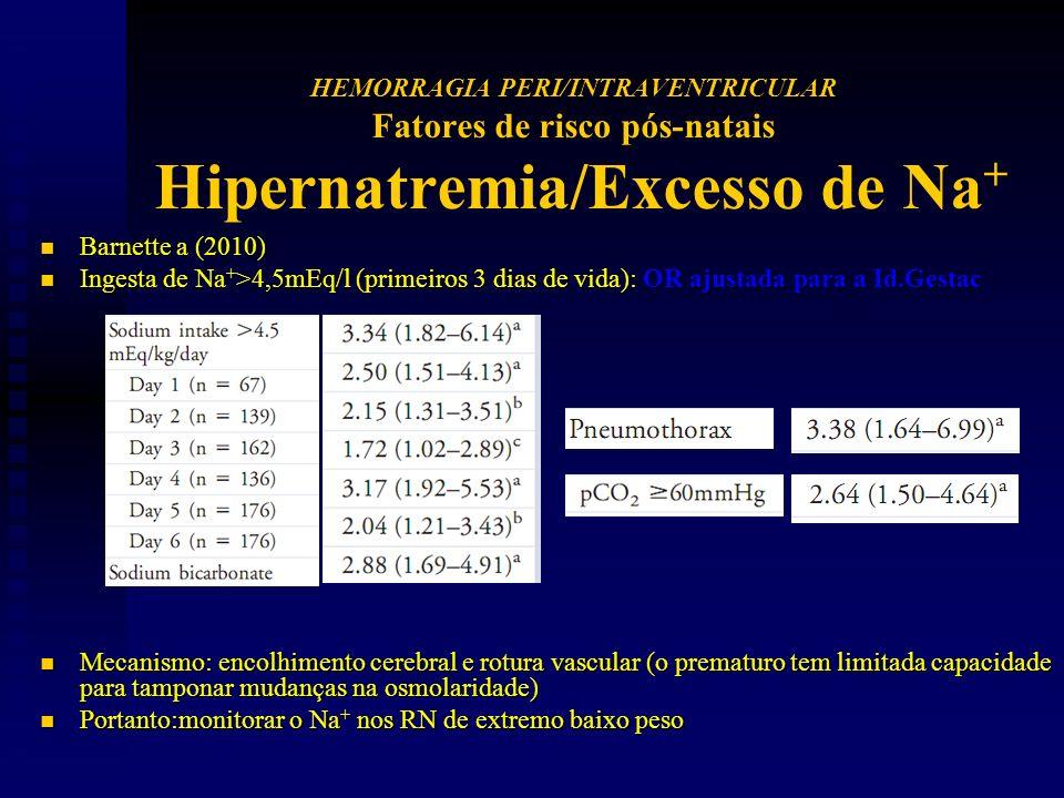 n Barnette a (2010) n Ingesta de Na + >4,5mEq/l (primeiros 3 dias de vida): OR ajustada para a Id.Gestac n Mecanismo: encolhimento cerebral e rotura vascular (o prematuro tem limitada capacidade para tamponar mudanças na osmolaridade) n Portanto:monitorar o Na + nos RN de extremo baixo peso HEMORRAGIA PERI/INTRAVENTRICULAR Fatores de risco pós-natais Hipernatremia/Excesso de Na +