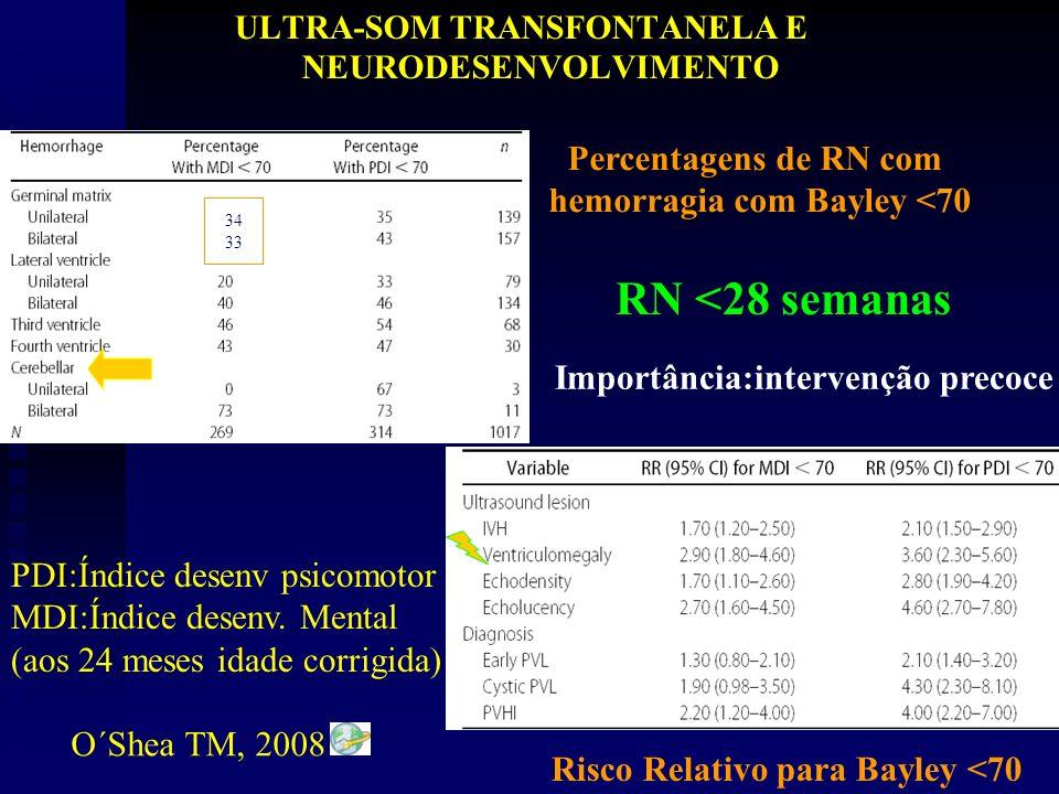 ULTRA-SOM TRANSFONTANELA E NEURODESENVOLVIMENTO Percentagens de RN com hemorragia com Bayley <70 Risco Relativo para Bayley <70 PDI:Índice desenv psicomotor MDI:Índice desenv.