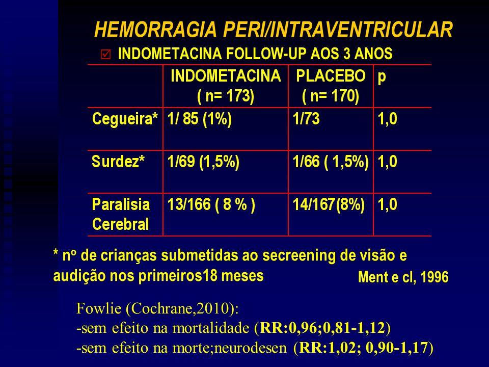 HEMORRAGIA PERI/INTRAVENTRICULAR þ INDOMETACINA FOLLOW-UP AOS 3 ANOS * n o de crianças submetidas ao secreening de visão e audição nos primeiros18 meses Ment e cl, 1996 Fowlie (Cochrane,2010): -sem efeito na mortalidade (RR:0,96;0,81-1,12) -sem efeito na morte;neurodesen (RR:1,02; 0,90-1,17)