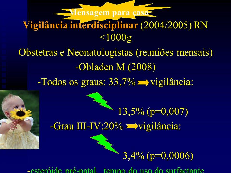 Vigilância interdisciplinar (2004/2005) RN <1000g Obstetras e Neonatologistas (reuniões mensais) -Obladen M (2008) -Todos os graus: 33,7% vigilância: 13,5% (p=0,007) 13,5% (p=0,007) -Grau III-IV:20% vigilância: 3,4% (p=0,0006) 3,4% (p=0,0006) - esteróide pré-natal, tempo do uso do surfactante Mensagem para casa