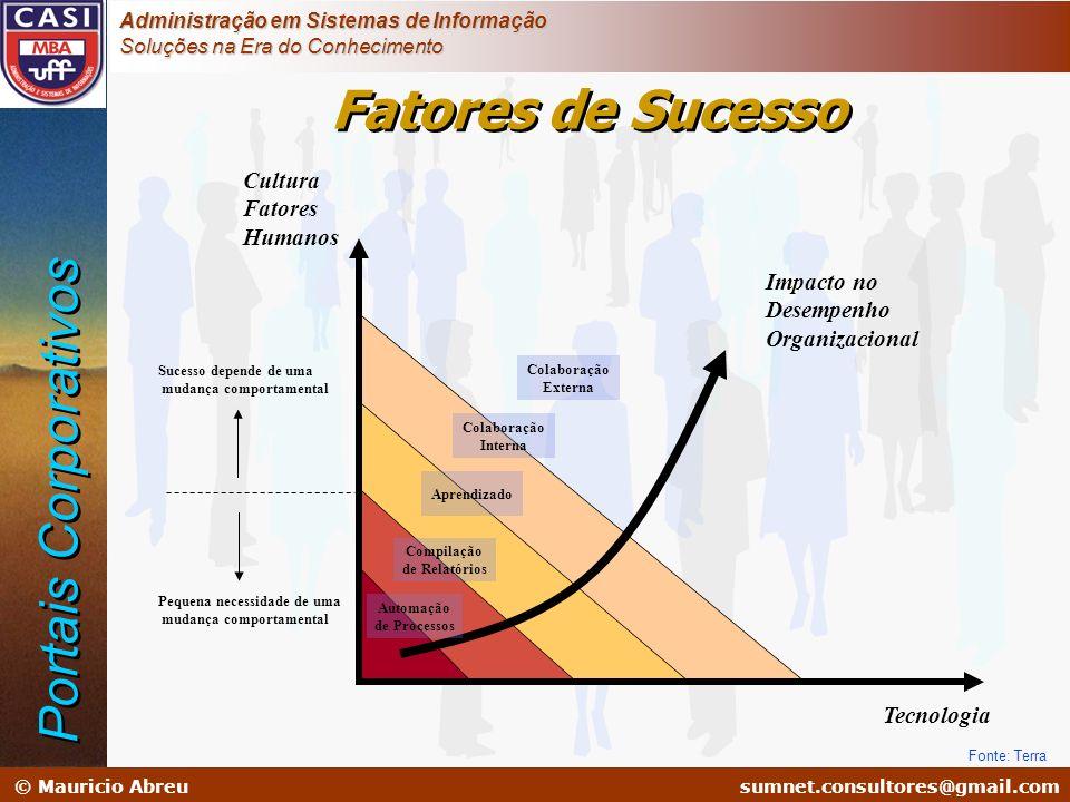sumnet@microlink.com.br © Mauricio Abreusumnet.consultores@gmail.com Administração em Sistemas de Informação Soluções na Era do Conhecimento Fonte: Te