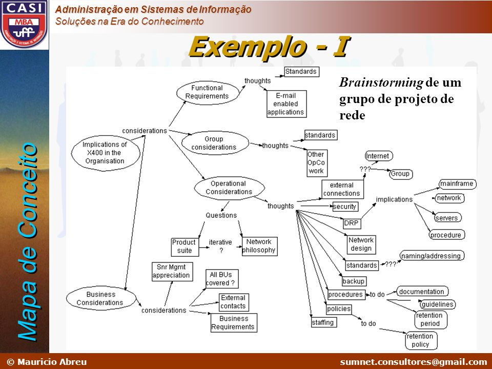 sumnet@microlink.com.br © Mauricio Abreusumnet.consultores@gmail.com Administração em Sistemas de Informação Soluções na Era do Conhecimento Brainstor