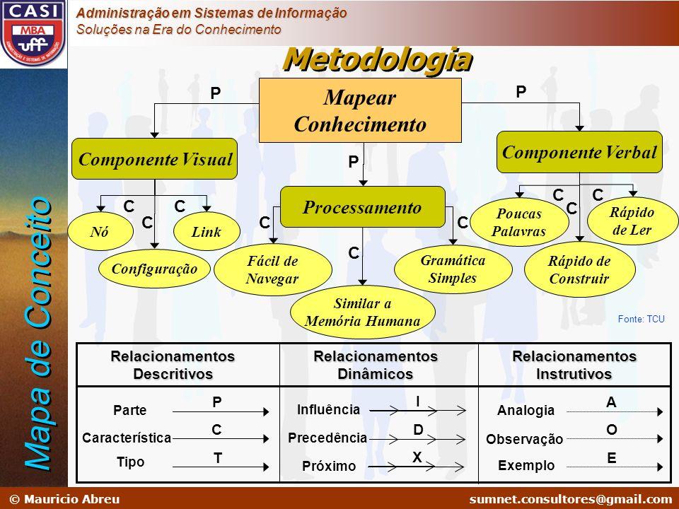 sumnet@microlink.com.br © Mauricio Abreusumnet.consultores@gmail.com Administração em Sistemas de Informação Soluções na Era do Conhecimento Gramática