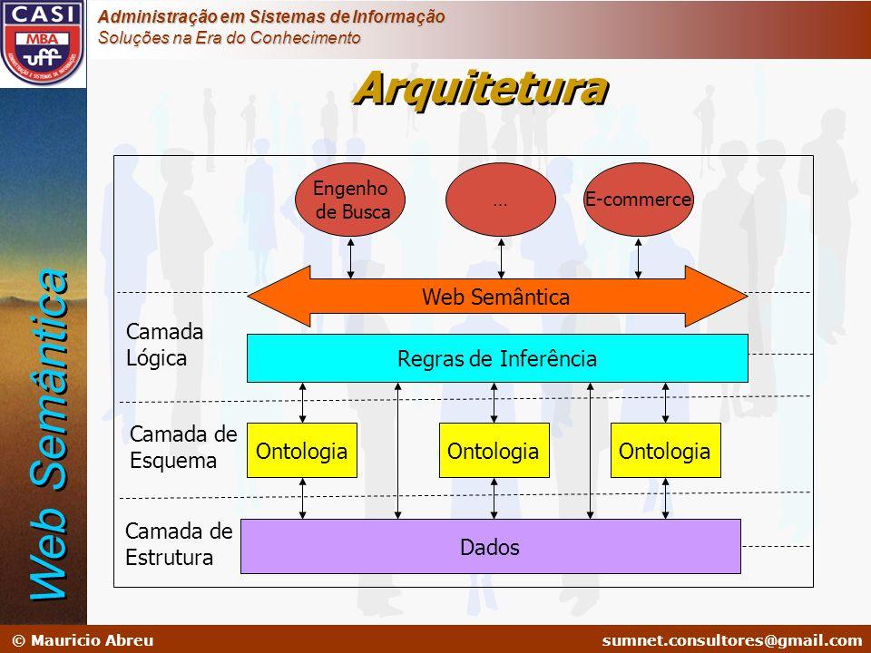 sumnet@microlink.com.br © Mauricio Abreusumnet.consultores@gmail.com Administração em Sistemas de Informação Soluções na Era do Conhecimento Arquitetu