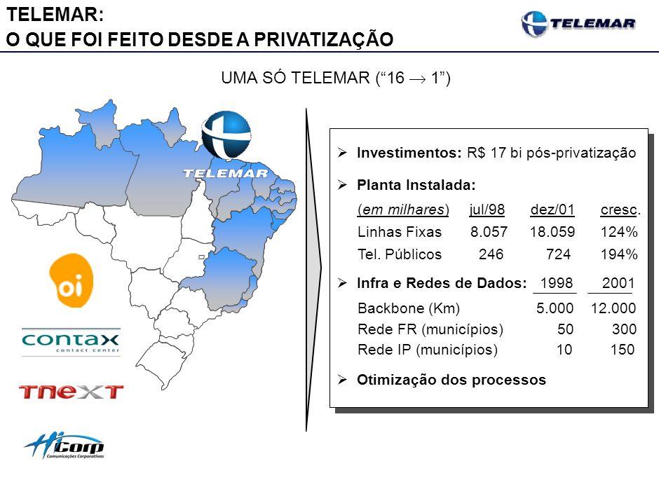 Investimentos: R$ 17 bi pós-privatização Planta Instalada: (em milhares) jul/98 dez/01 cresc. Linhas Fixas 8.057 18.059 124% Tel. Públicos 246 724 194