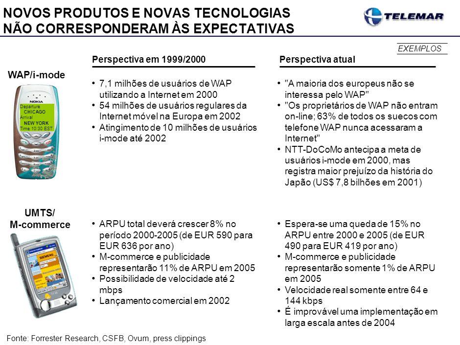 NOVOS PRODUTOS E NOVAS TECNOLOGIAS NÃO CORRESPONDERAM ÀS EXPECTATIVAS WAP/i-mode UMTS/ M-commerce Perspectiva em 1999/2000 Perspectiva atual Fonte:For