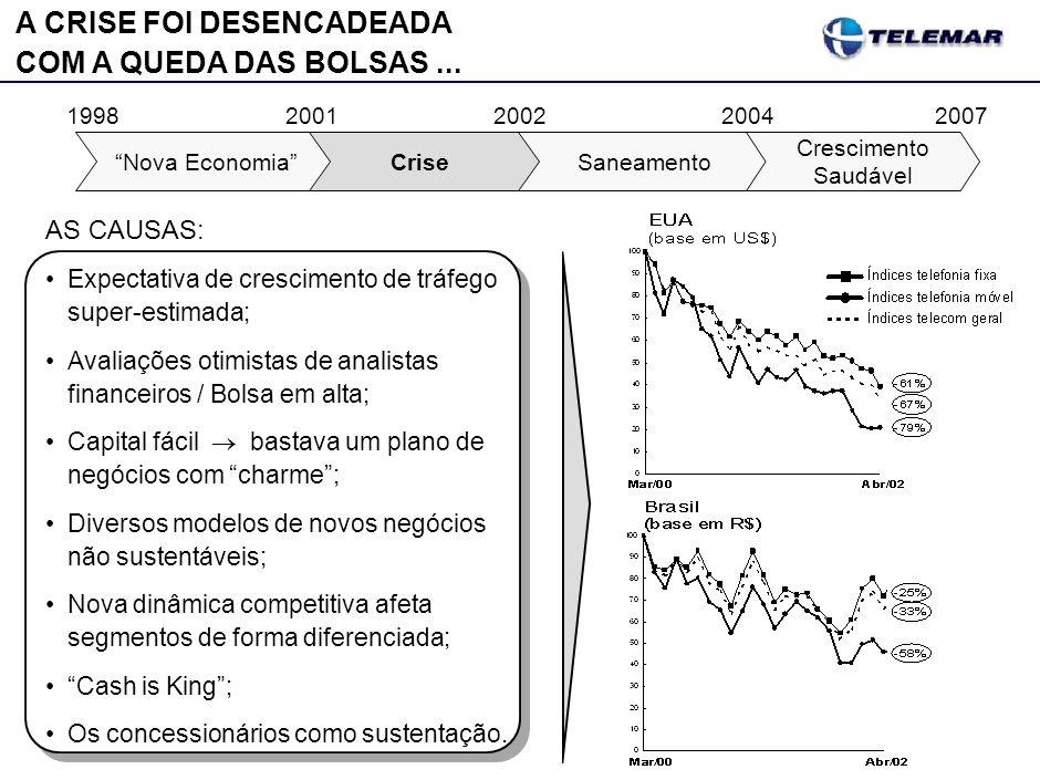 A CRISE FOI DESENCADEADA COM A QUEDA DAS BOLSAS... AS CAUSAS: Expectativa de crescimento de tráfego super-estimada; Avaliações otimistas de analistas