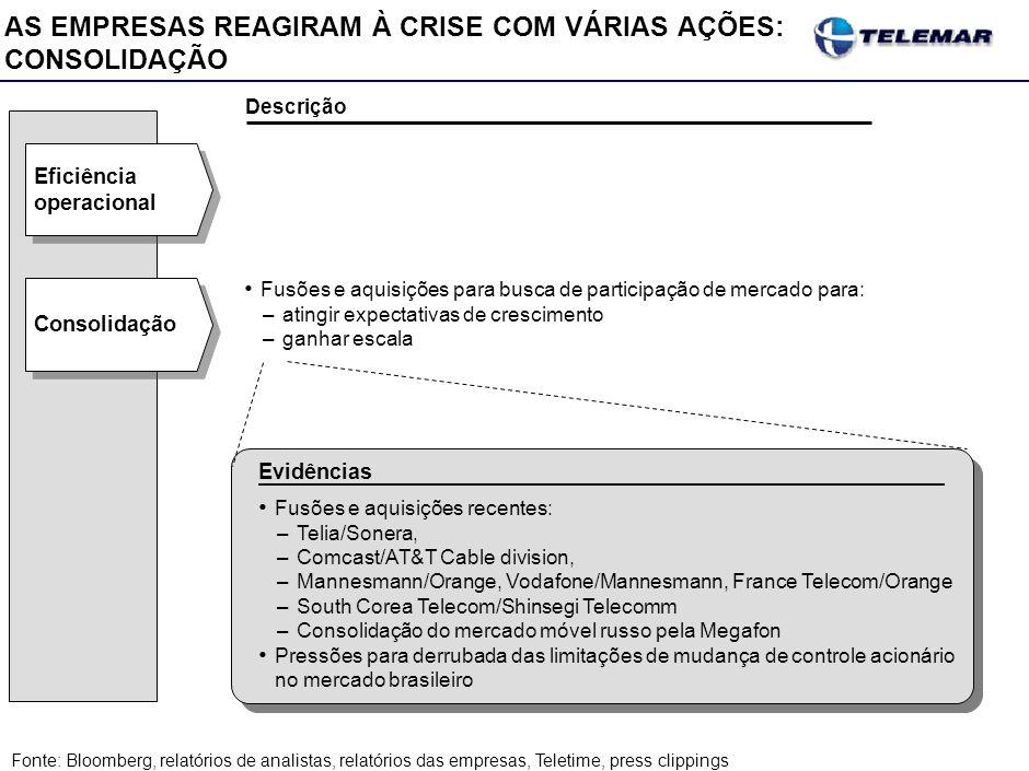 Consolidação Fusões e aquisições para busca de participação de mercado para: –atingir expectativas de crescimento –ganhar escala Descrição Fusões e aq