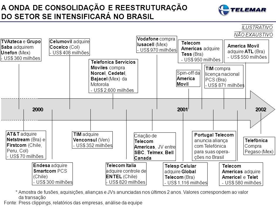 A ONDA DE CONSOLIDAÇÃO E REESTRUTURAÇÃO DO SETOR SE INTENSIFICARÁ NO BRASIL *Amostra de fusões, aquisições, alianças e JVs anunciadas nos últimos 2 an