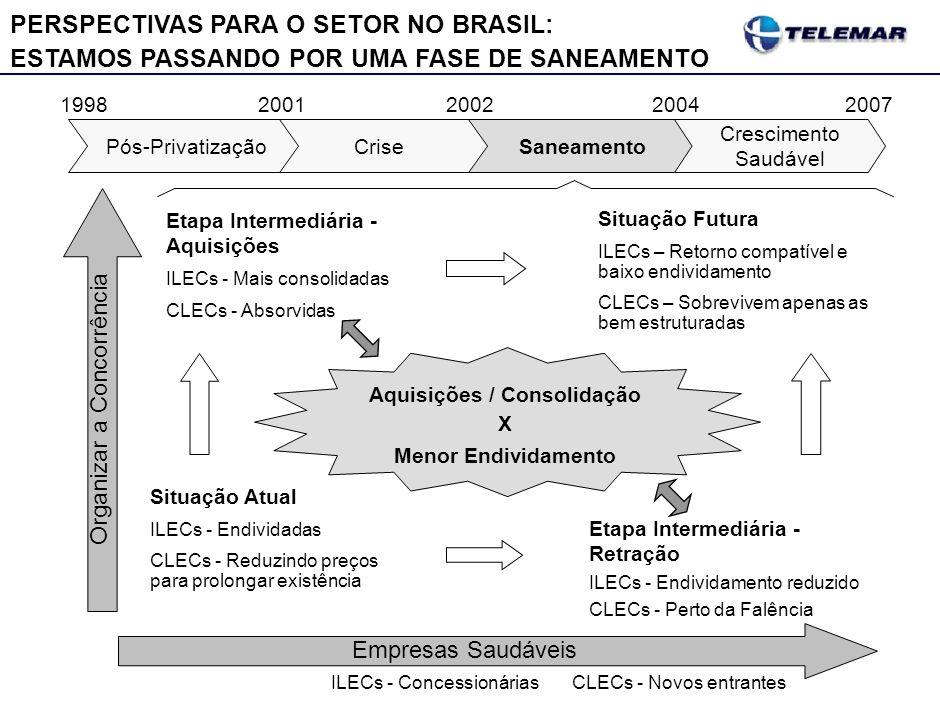 Situação Futura ILECs – Retorno compatível e baixo endividamento CLECs – Sobrevivem apenas as bem estruturadas Etapa Intermediária - Retração ILECs -