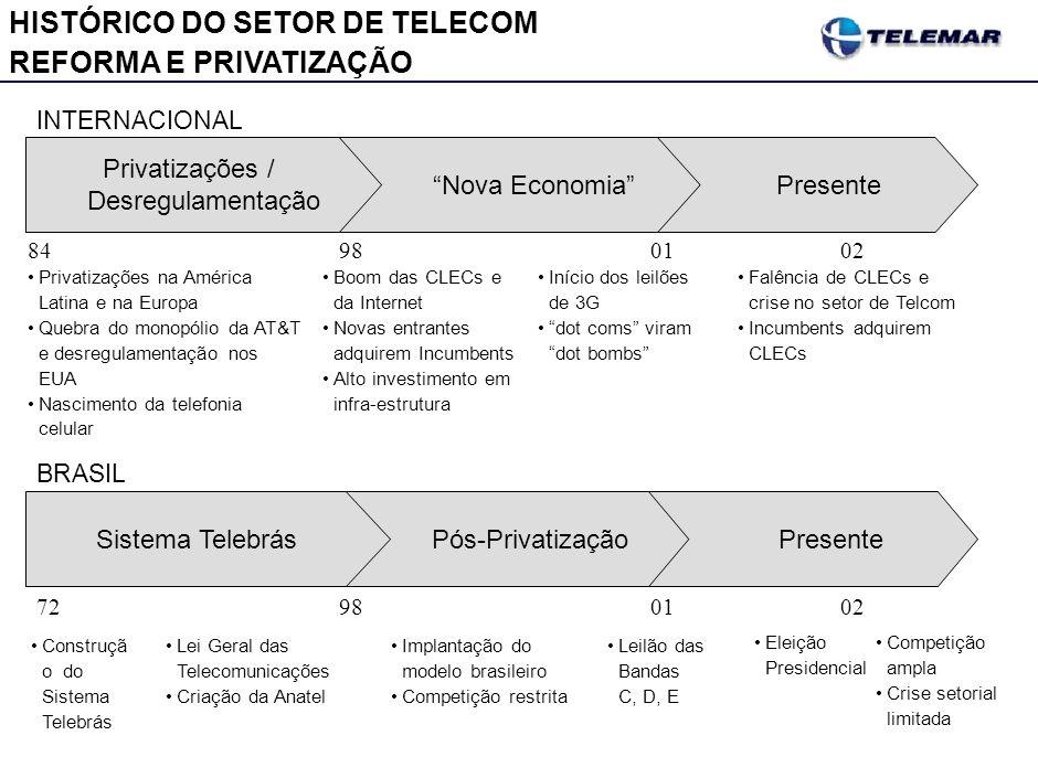 Lei Geral das Telecomunicações Criação da Anatel INTERNACIONAL BRASIL 98 Privatizações na América Latina e na Europa Quebra do monopólio da AT&T e des