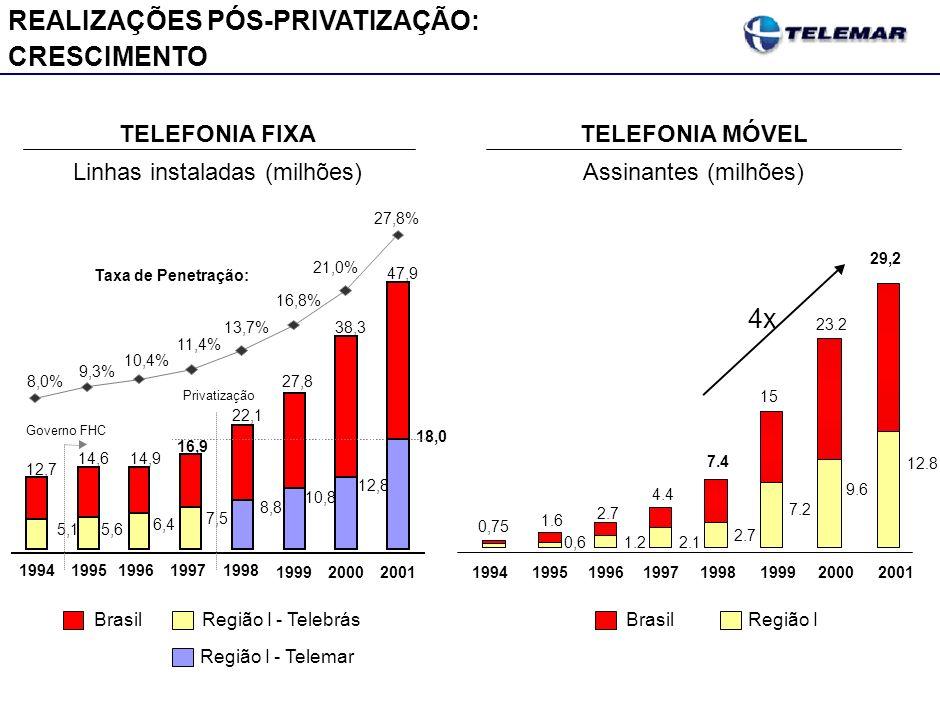 Região I - Telebrás Brasil Região I - Telemar Taxa de Penetração: 19941995199619971998 199920002001 12,7 14,614,9 16,9 22,1 27,8 38,3 47,9 8,8 10,8 12
