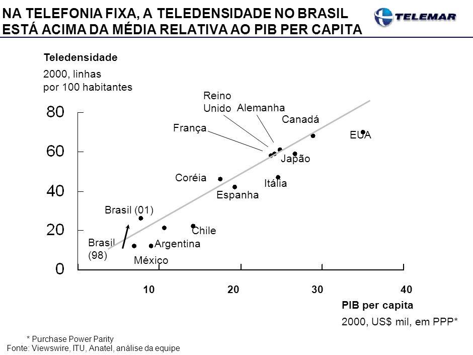 NA TELEFONIA FIXA, A TELEDENSIDADE NO BRASIL ESTÁ ACIMA DA MÉDIA RELATIVA AO PIB PER CAPITA *Purchase Power Parity Fonte:Viewswire, ITU, Anatel, análi