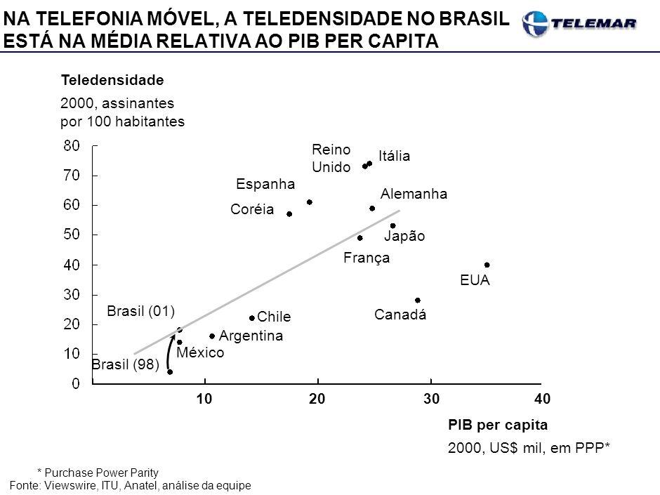 *Purchase Power Parity Fonte:Viewswire, ITU, Anatel, análise da equipe Brasil (01) México Argentina Chile Coréia Espanha França Japão Canadá EUA Alema