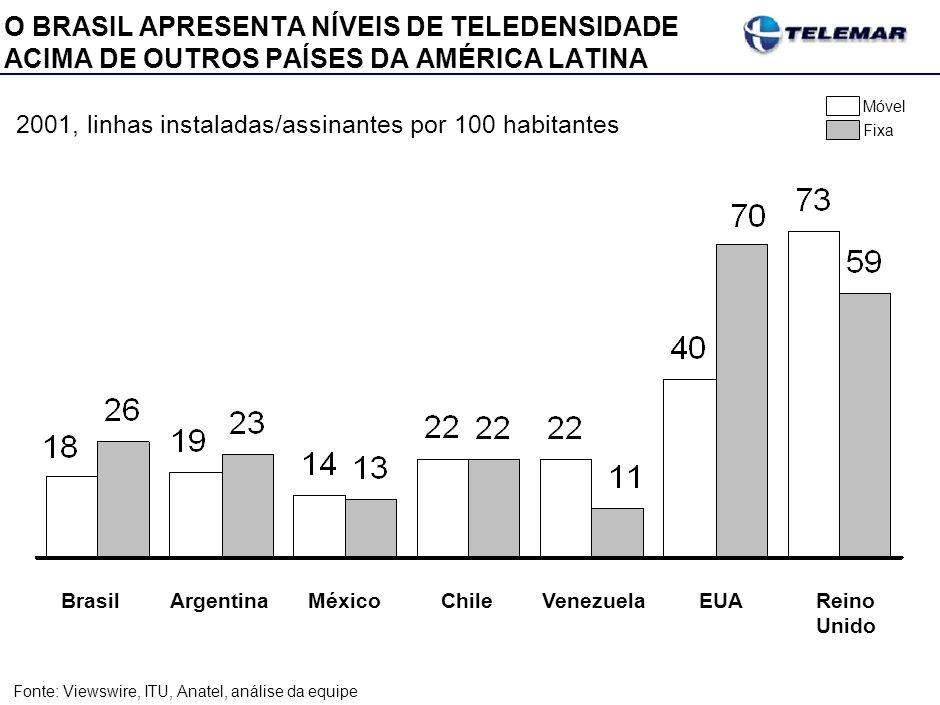 O BRASIL APRESENTA NÍVEIS DE TELEDENSIDADE ACIMA DE OUTROS PAÍSES DA AMÉRICA LATINA Fonte:Viewswire, ITU, Anatel, análise da equipe Brasil ArgentinaMé