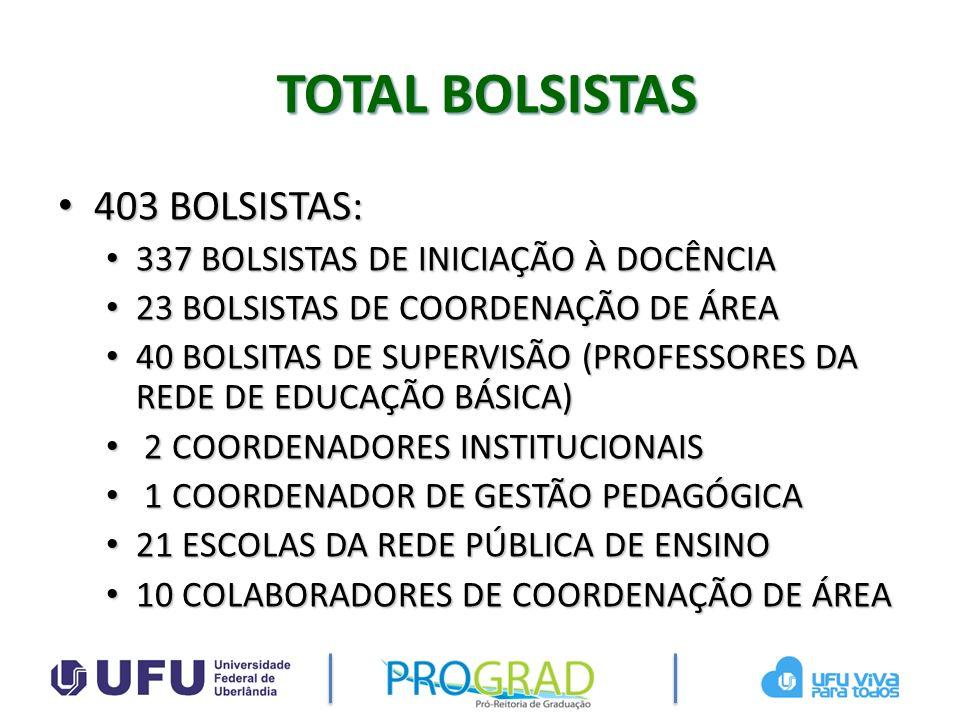 TOTAL BOLSISTAS 403 BOLSISTAS: 403 BOLSISTAS: 337 BOLSISTAS DE INICIAÇÃO À DOCÊNCIA 337 BOLSISTAS DE INICIAÇÃO À DOCÊNCIA 23 BOLSISTAS DE COORDENAÇÃO