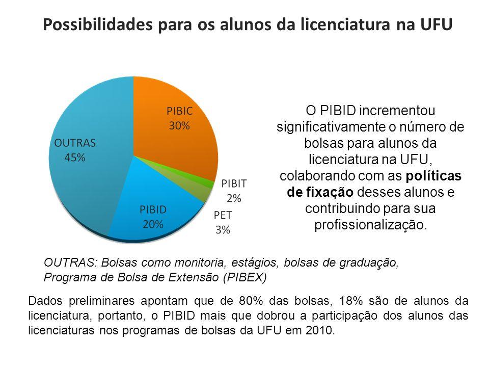 Possibilidades para os alunos da licenciatura na UFU OUTRAS: Bolsas como monitoria, estágios, bolsas de graduação, Programa de Bolsa de Extensão (PIBE