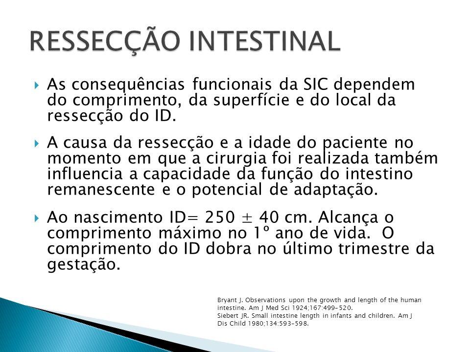 As consequências funcionais da SIC dependem do comprimento, da superfície e do local da ressecção do ID. A causa da ressecção e a idade do paciente no