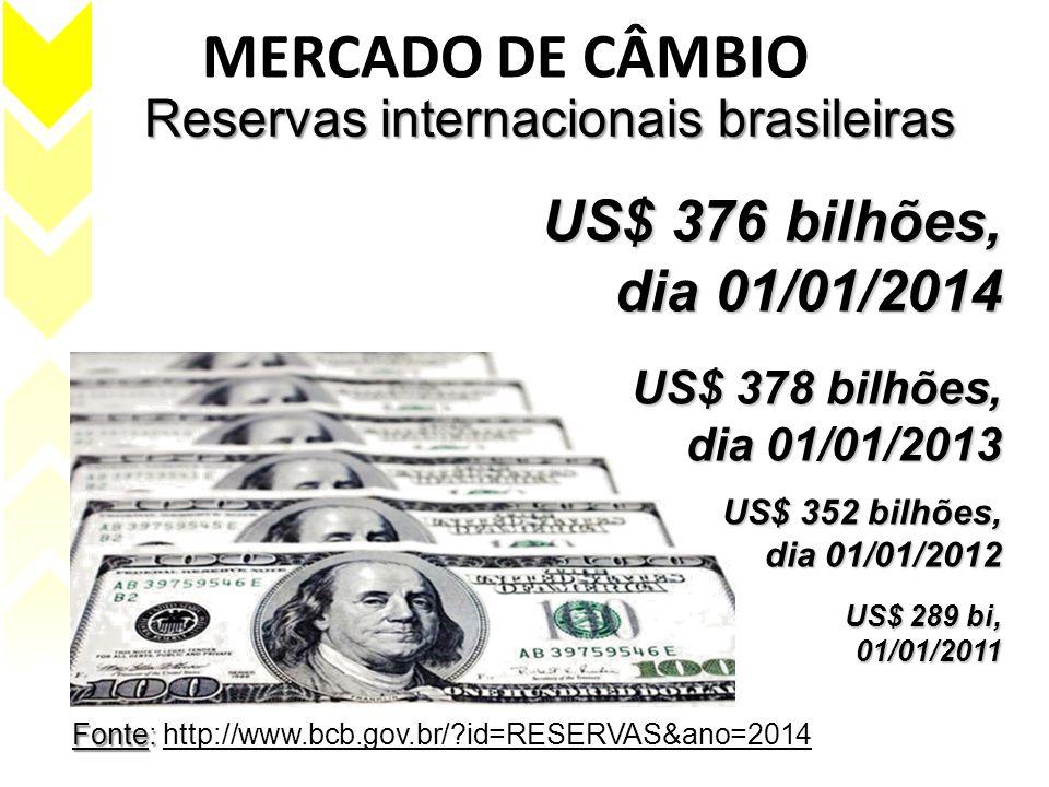 MERCADO DE CÂMBIO Fonte: Fonte: http://www.bcb.gov.br/?id=RESERVAS&ano=2014 Reservas internacionais brasileiras US$ 376 bilhões, dia 01/01/2014 US$ 37