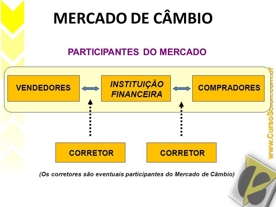 MERCADO DE CÂMBIO VENDEDORES CORRETOR INSTITUIÇÃO FINANCEIRA COMPRADORES CORRETOR PARTICIPANTES DO MERCADO (Os corretores são eventuais participantes
