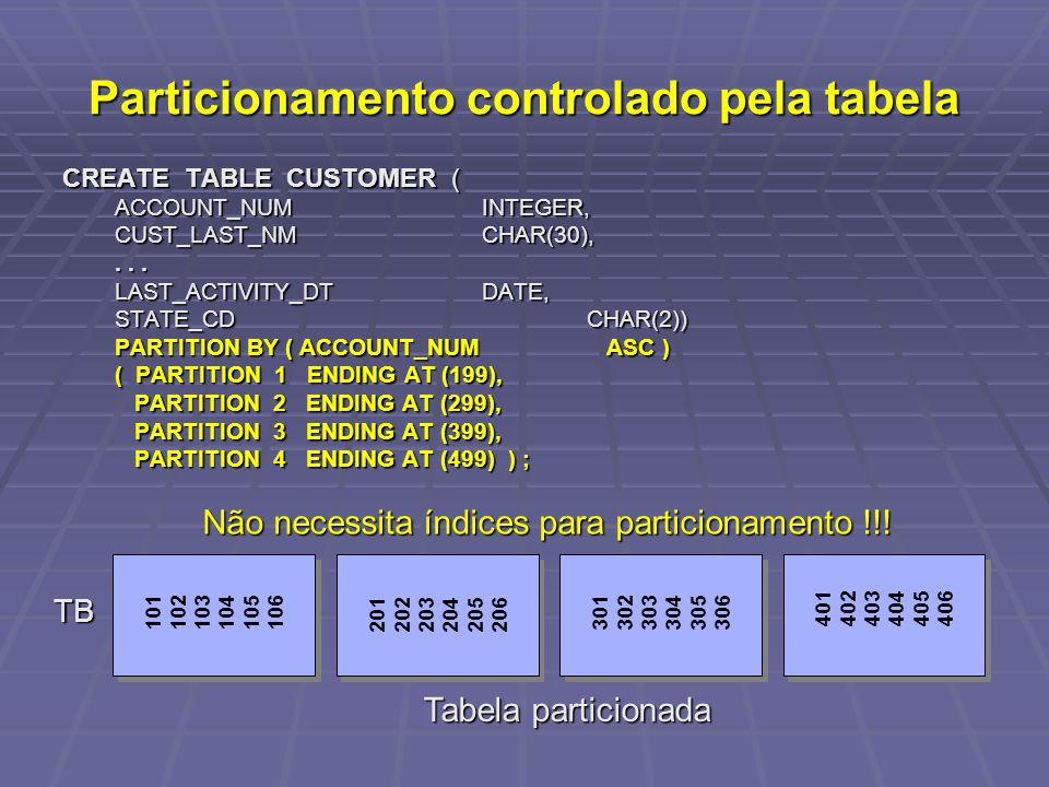 Tabela particionada Não necessita índices para particionamento !!! TB Particionamento controlado pela tabela CREATE TABLE CUSTOMER ( ACCOUNT_NUMINTEGE