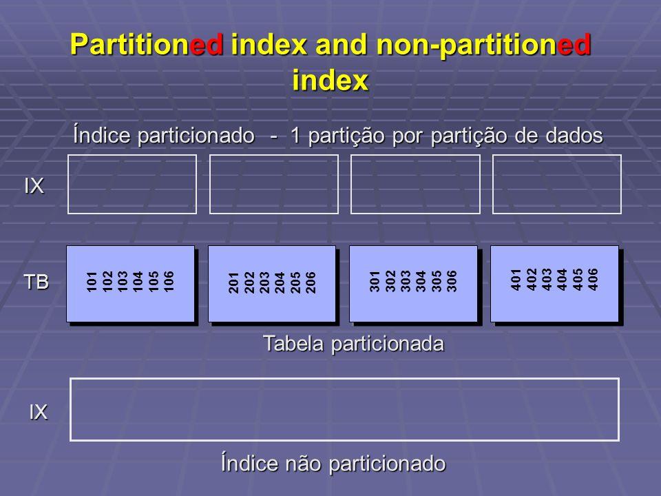 Partitioned index and non-partitioned index IX IX Tabela particionada TB 101 102 103 104 105 106 201 202 203 204 205 206 301 302 303 304 305 306 401 4