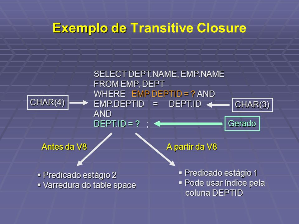 Exemplo de Exemplo de Transitive Closure SELECT DEPT.NAME, EMP.NAME FROM EMP, DEPT WHEREEMP.DEPTID = ?AND WHERE EMP.DEPTID = ? AND EMP.DEPTID = DEPT.I