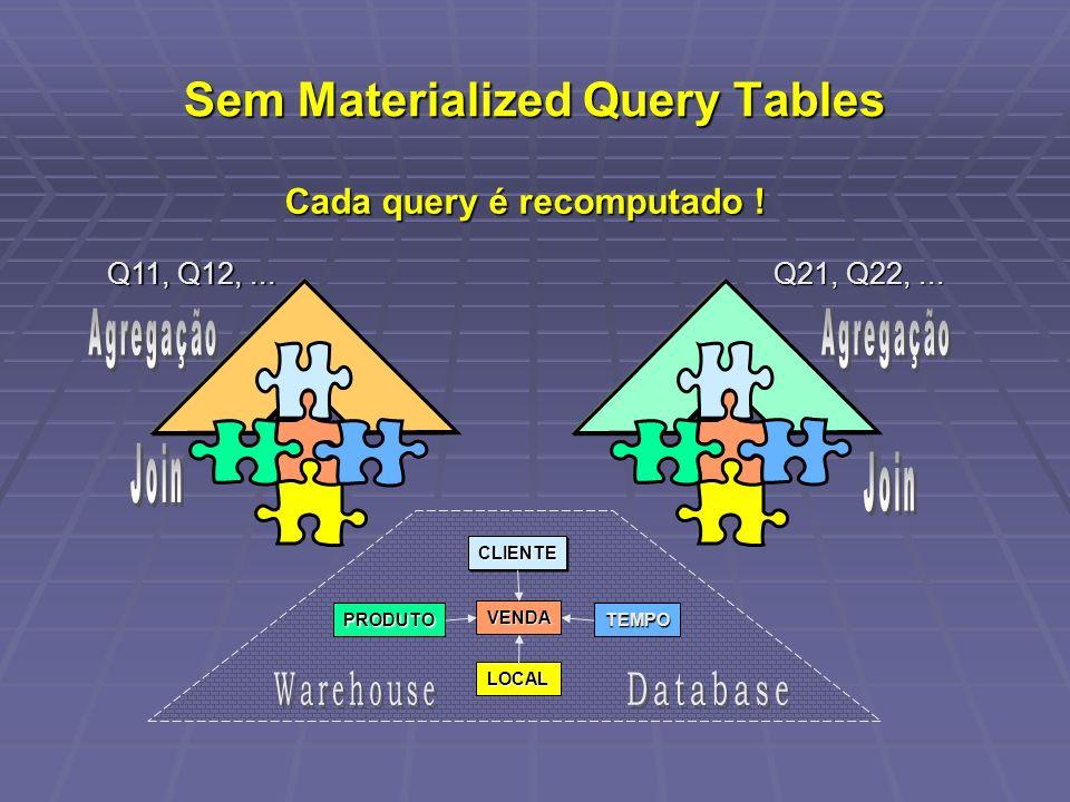 Sem Materialized Query Tables PRODUTO CLIENTE VENDA TEMPO LOCAL Q11, Q12,... Q21, Q22,... Cada query é recomputado !