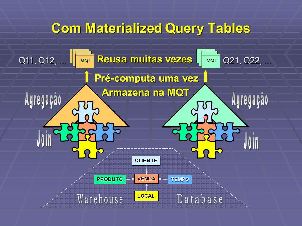 Com Materialized Query Tables PRODUTO CLIENTE VENDA TEMPO LOCAL Q11, Q12,... Q21, Q22,... Pré-computa uma vez Armazena na MQT Reusa muitas vezes MQT
