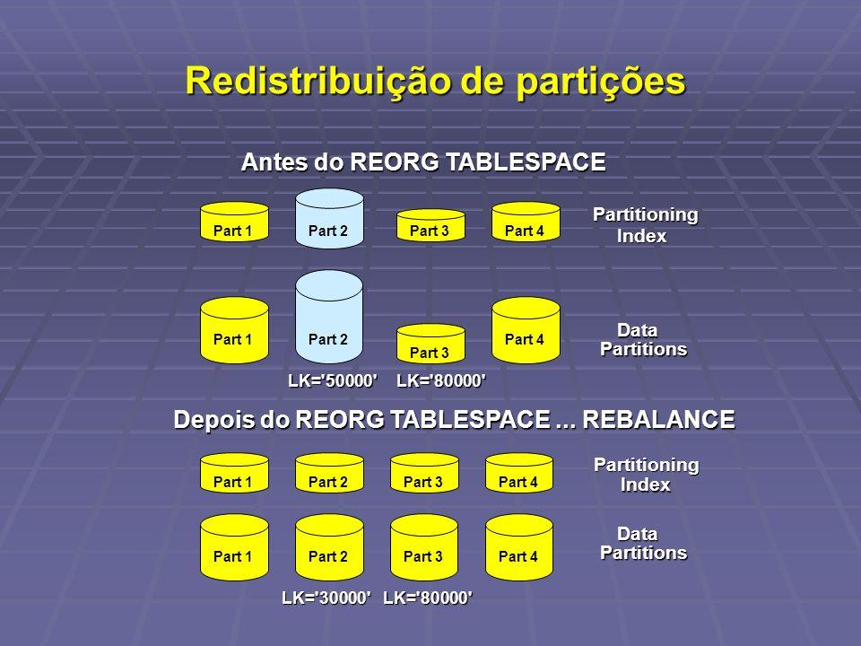 Redistribuição de partições Redistribuição de partições Antes do REORG TABLESPACE Depois do REORG TABLESPACE... REBALANCE Partitioning Index Part 1 Da