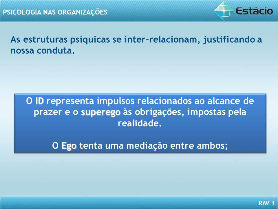 RAV 1 PSICOLOGIA NAS ORGANIZAÇÕES As estruturas psíquicas se inter-relacionam, justificando a nossa conduta. ID superego O ID representa impulsos rela