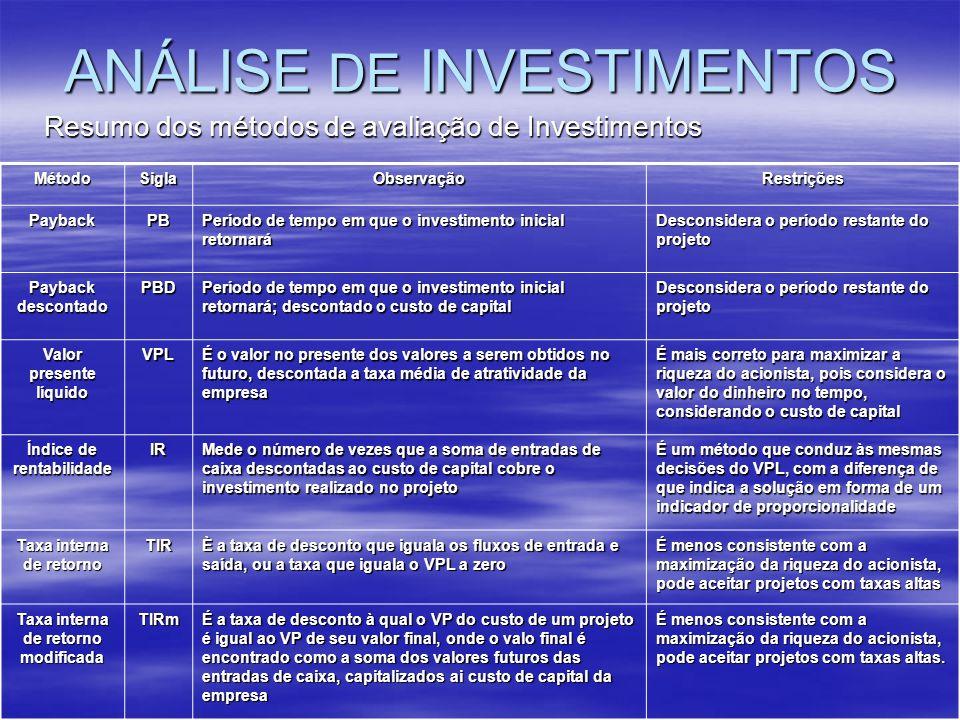 ANÁLISE DE INVESTIMENTOS Resumo dos métodos de avaliação de Investimentos MétodoSiglaObservaçãoRestrições PaybackPB Período de tempo em que o investim