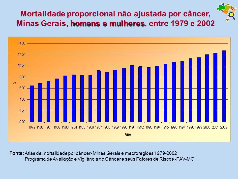 Fonte: Atlas de mortalidade por câncer- Minas Gerais e macroregiões 1979-2002 Programa de Avaliação e Vigilância do Câncer e seus Fatores de Riscos -P