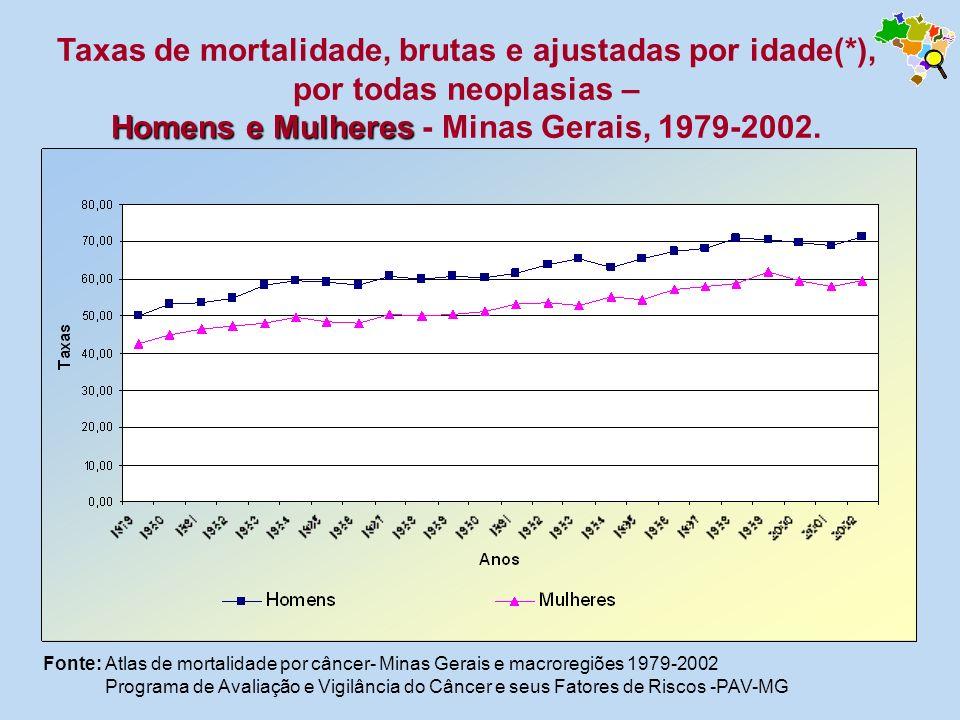 Homens e Mulheres Taxas de mortalidade, brutas e ajustadas por idade(*), por todas neoplasias – Homens e Mulheres - Minas Gerais, 1979-2002. Fonte: At