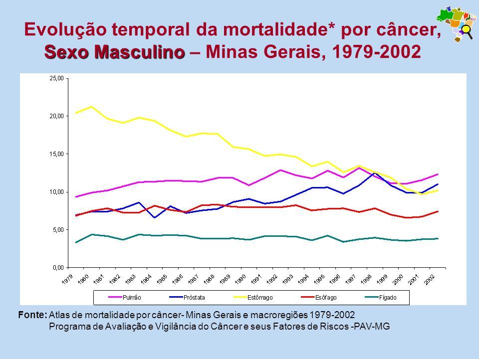 Sexo Masculino Evolução temporal da mortalidade* por câncer, Sexo Masculino – Minas Gerais, 1979-2002 Fonte: Atlas de mortalidade por câncer- Minas Ge