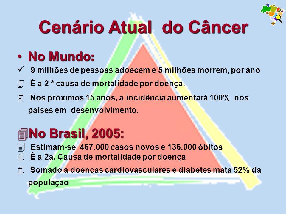 Cenário Atual do Câncer No Mundo :No Mundo : 9 milhões de pessoas adoecem e 5 milhões morrem, por ano É a 2 ª causa de mortalidade por doença. Nos pró
