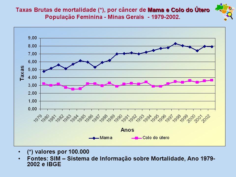 Mama e Colo do Útero Taxas Brutas de mortalidade (*), por câncer de Mama e Colo do Útero População Feminina - Minas Gerais - 1979-2002. (*) valores po