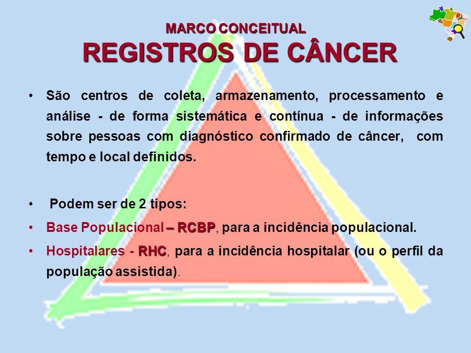 MARCO CONCEITUAL REGISTROS DE CÂNCER São centros de coleta, armazenamento, processamento e análise - de forma sistemática e contínua - de informações