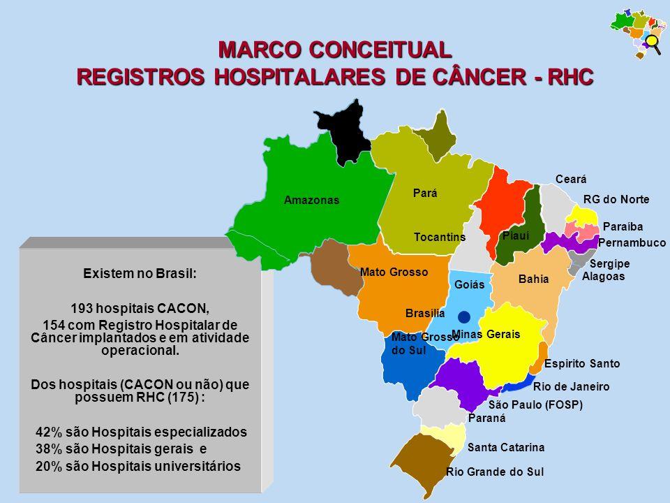 MARCO CONCEITUAL REGISTROS HOSPITALARES DE CÂNCER - RHC Existem no Brasil: 193 hospitais CACON, 154 com Registro Hospitalar de Câncer implantados e em